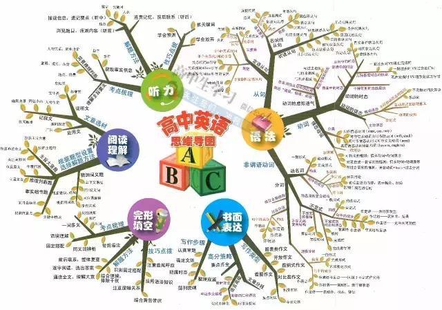 高中9科思维导图/高频考点导图汇总