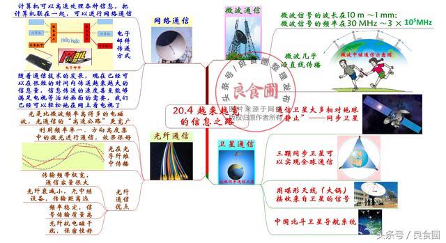 初中物理公式及知识点总结思维导图