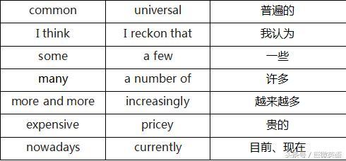 记住这20个单词,你的四级作文起码多加30分!