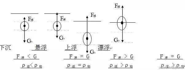 初二物理重难点,压强、浮力知识点归纳!