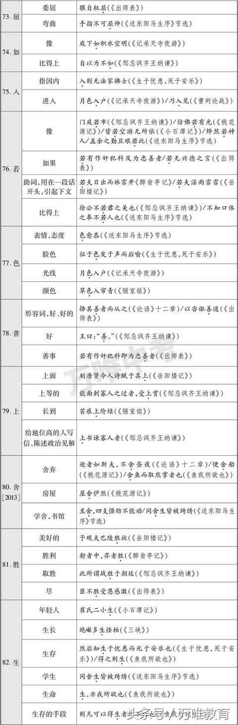 中考语文:文言文130个常考实词