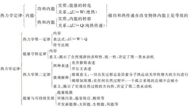 人教版高中物理选修3-3,热力学定律总结