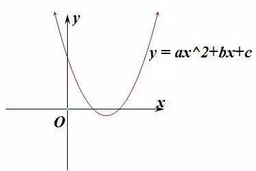 高中7种常用函数图象及4种函数图象变换规则