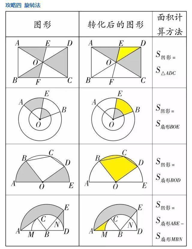 数学老师透露:7张图解析初中几何题