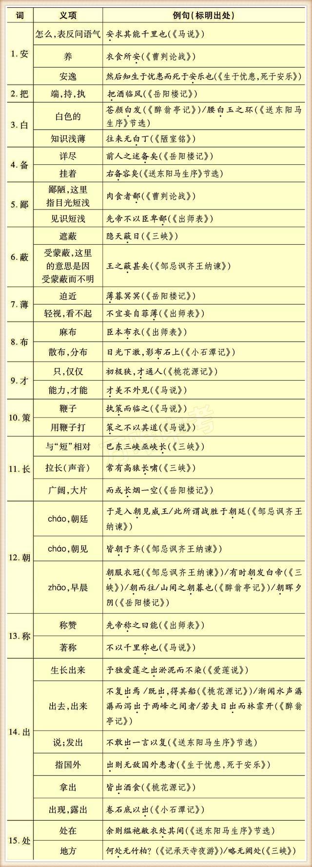 初中常用130个实词,掌握住没有学不懂的文言文!