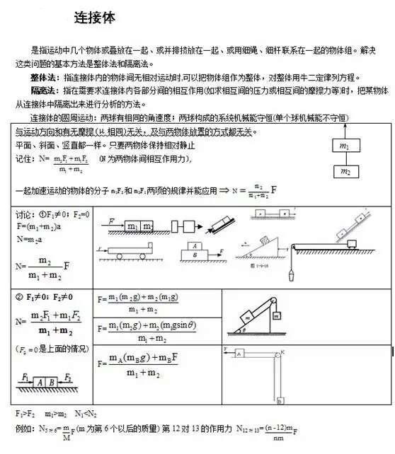 高中物理常见经典模型 (必修一)