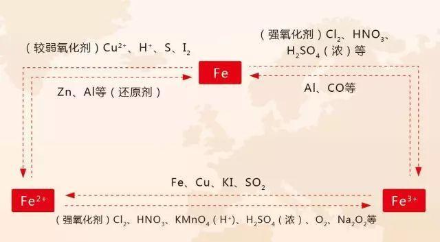 史上最全的高中化学思维导图