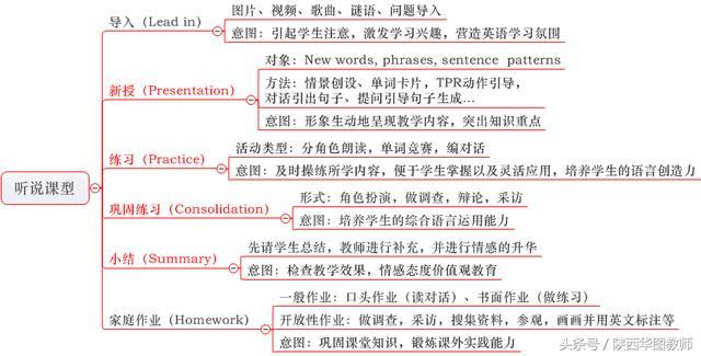 教师资格面试备考:小学英语教学设计历年真题分析及答题思路整理
