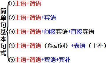 英语其实只有5个句子:句子成分和基本句式(入门篇)