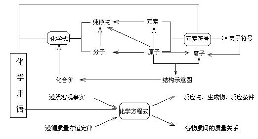 中考化学化学用语专题突破训练专题