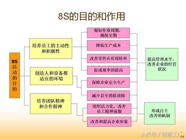 8S推行与现场改善培训