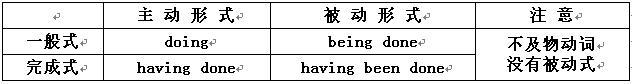什么是非谓语动词?(非谓语动词用法——基本概述)