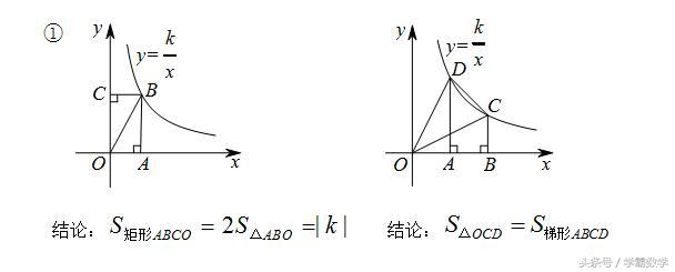 反比例函数与几何的重要结论与证明