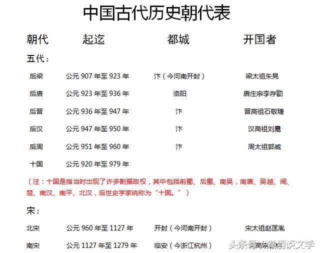 最全的中国古代历史朝代表,中小学生一定要记住