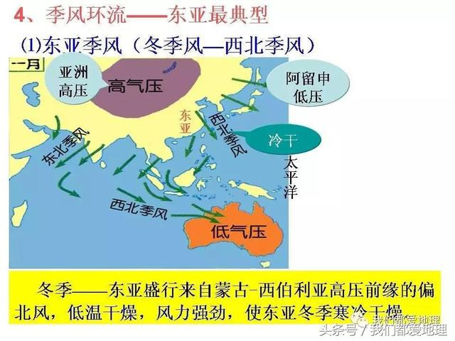 高中地理必修1新课精讲-气压带和风带