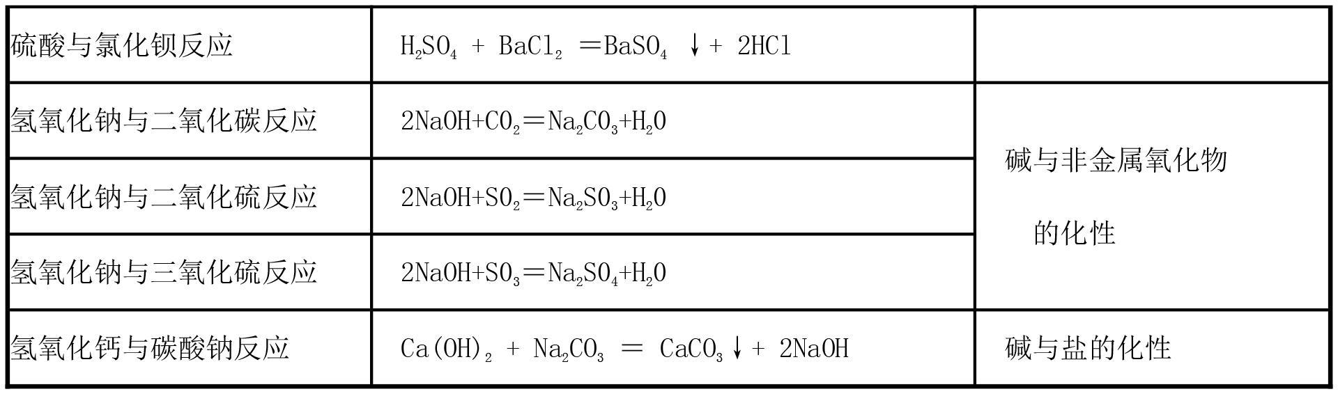 初中化学中考考点总结,超级实用
