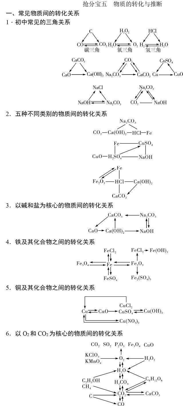 初中化学基础知识大全,复习必备资料!