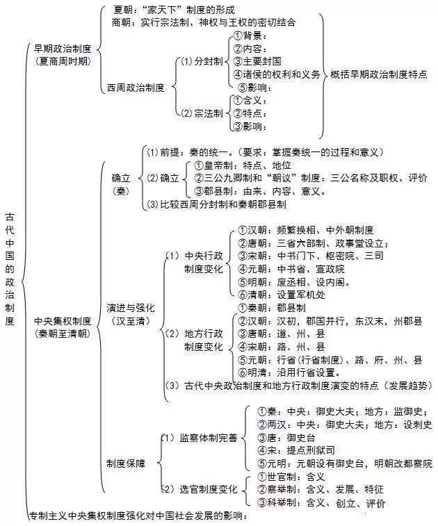 高考文综备考 二轮复习开始:文综知识系统导图(历史、地理、政治)