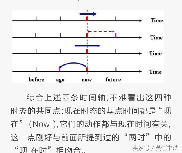 用数学时间轴法详解英语时态 易懂 易掌握 值得收藏