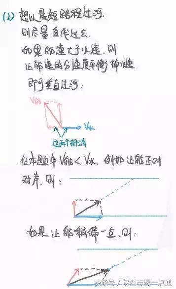 高中物理:运动学专题讲解——小船过河问题