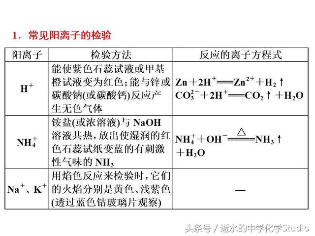 高三化学冲刺——化学实验之物质检验方法汇编
