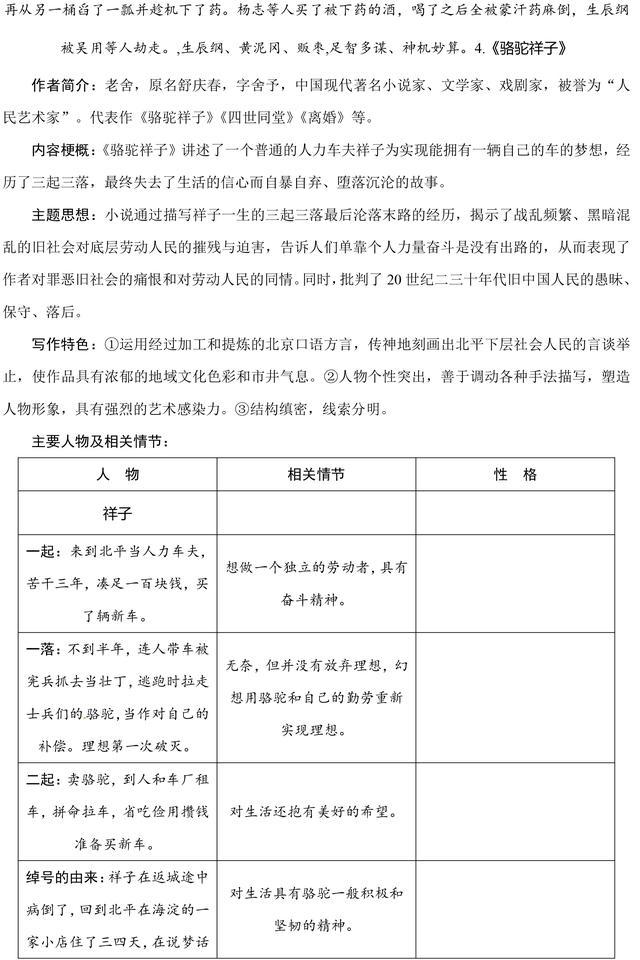 初中语文中考名著必考考点整理,重点知识点汇总