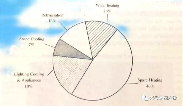 四六级,作文权威预测八,关于节约能源与APP泛滥