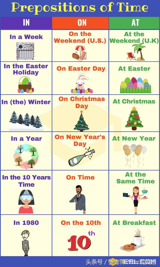 终于完全弄懂英语介词on、in、at用于地点和时间短语的用法!