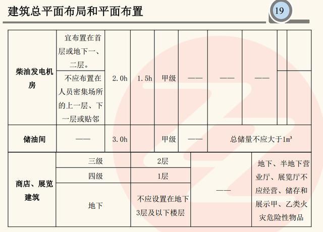 建筑总平面布局和平面布置-消防工程师案例必考应用分析