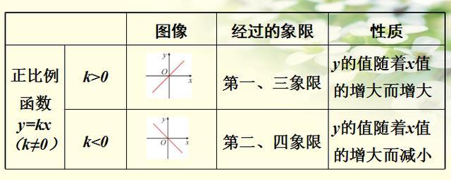 八年级数学一次函数的图像及性质(1)
