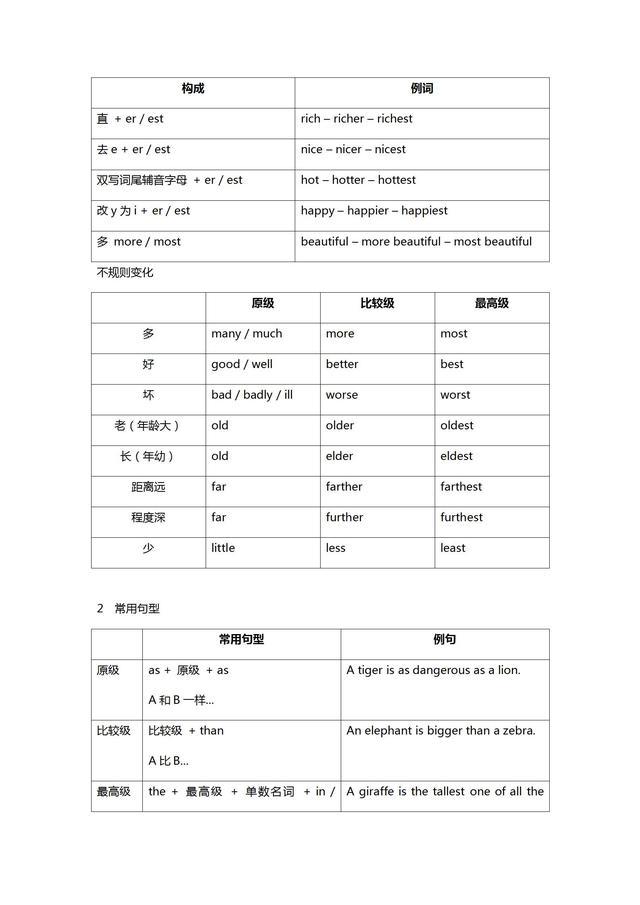 初中英语语法形容词副词讲解