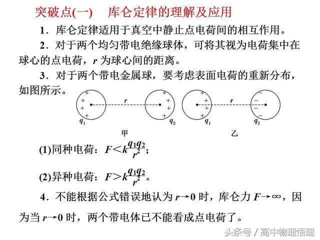 库仑定律的理解及应用