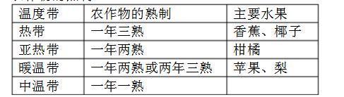 初中地理知识汇编——中国基本地理知识