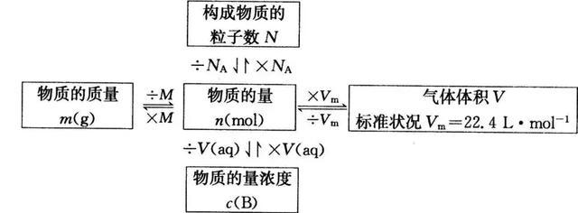 高中化学必修一难重点最全汇总