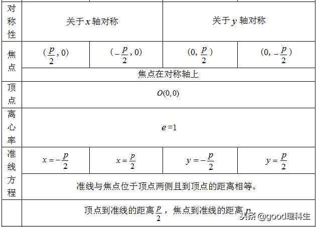 「高考复习」圆锥曲线基本知识点总结