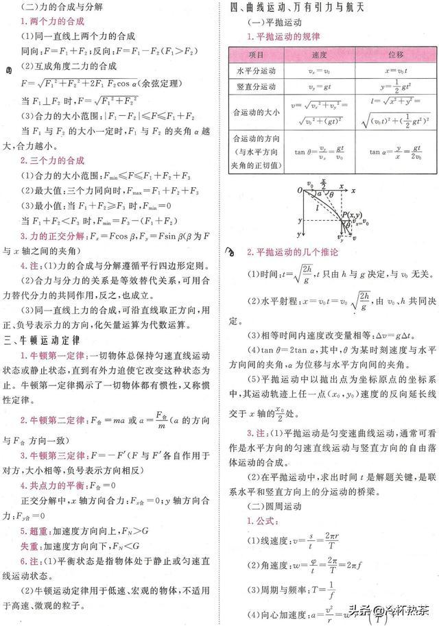 高中物理常用公式汇总