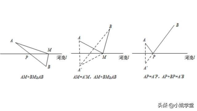 """初中数学,""""将军饮马""""的七大模型"""