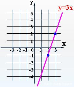 中考数学——一次函数的概念和正比例函数的图像