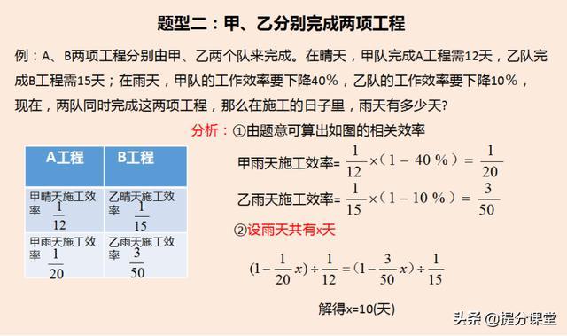 分数应用题必考点——小升初压轴题之工程问题