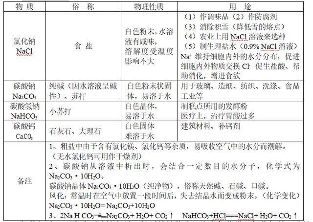 中考化学专题:盐和化肥知识点归纳