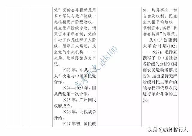 高中历史:通史知识点整合表——中国近代史全汇总!
