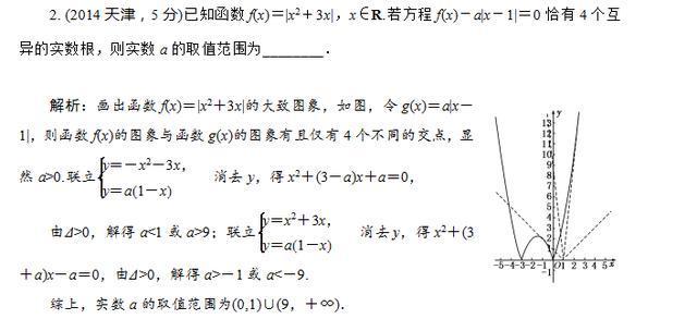 高考数学函数零点问题3类题型4种方法讲解!