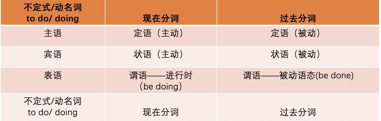 英语的现在分词和动名词在句子中分别怎么用?