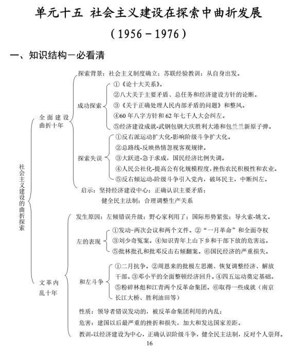 高中历史——知识点结构图