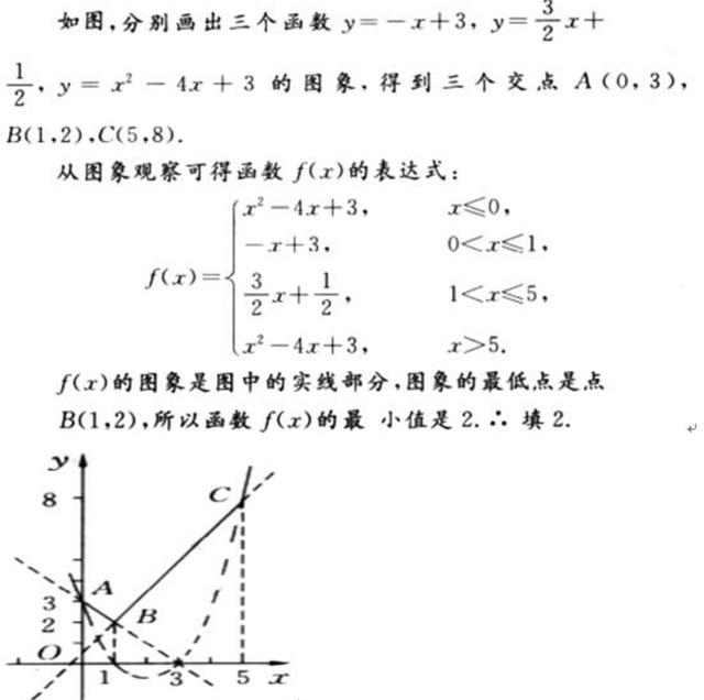 函数:第十二节,数形结合