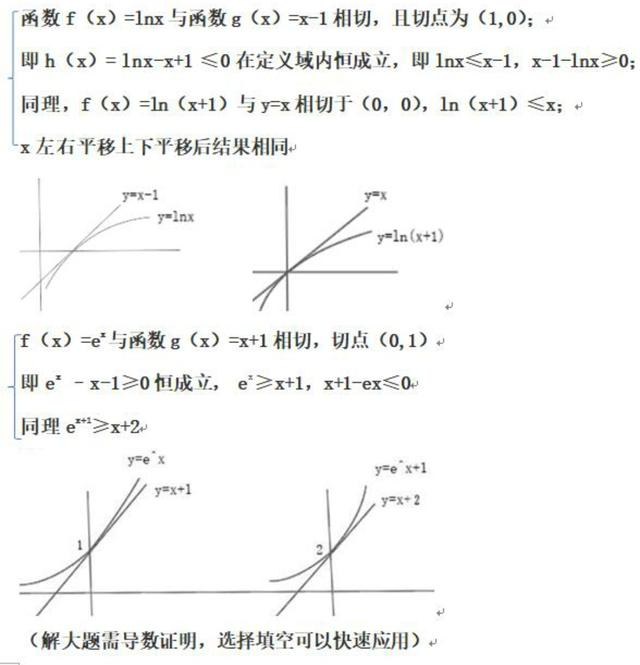 导数:导数常考的两个函数