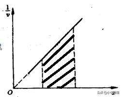 高中物理图像斜率、面积的物理意义