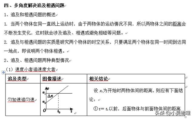 高考一轮复习之直线运动基础知识+查漏补缺
