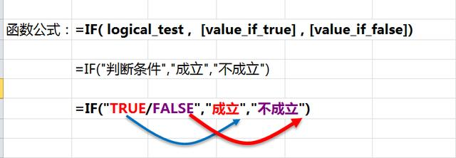 IF函数与逻辑函数And、OR嵌套运用,让多条件判断变得更加简单