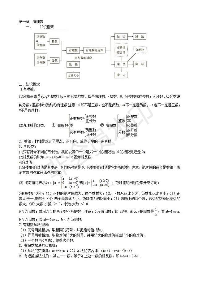 浙教版初一数学第一章有理数知识点